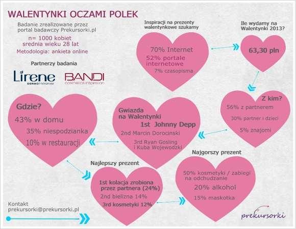 Z okazji Walentynek portal badawczy Prekursorki.pl zapytał 1000 kobiet z całej Polski o ich stosunek do tego dnia. Oficjalnymi partnerami badania zostały marki Lirene oraz Bandi.