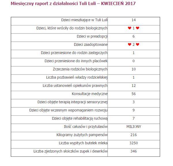 Miesięczny raport z działalności Tuli-Luli / print screen www.gajursz.org.pl